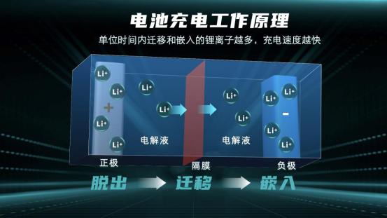 【新闻稿】让充电像加油一样快,广汽埃安超倍速电池技术和A480超充桩全球首发707.png