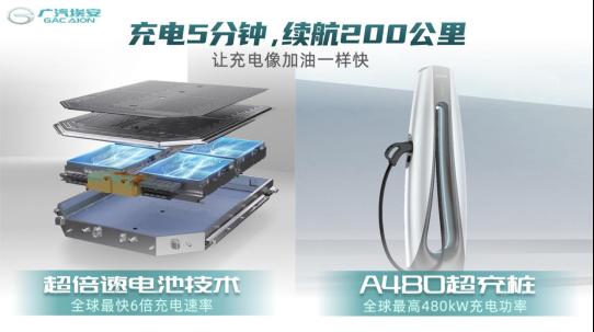 【新闻稿】让充电像加油一样快,广汽埃安超倍速电池技术和A480超充桩全球首发259.png