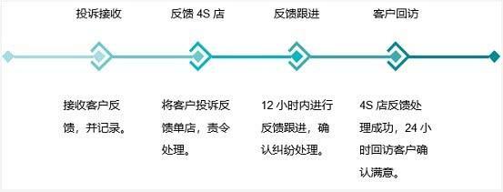 奔驰维权案暴露客户投诉流程混乱:不退款还造假业内罕见