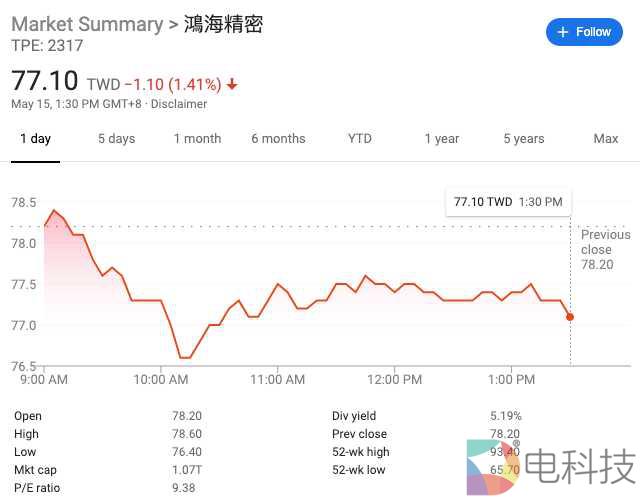 富士康股价