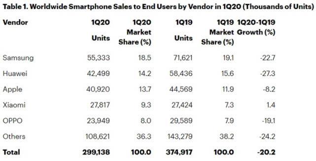 2020手机市场:苹果、三星、华为集体下滑,小米逆势增长