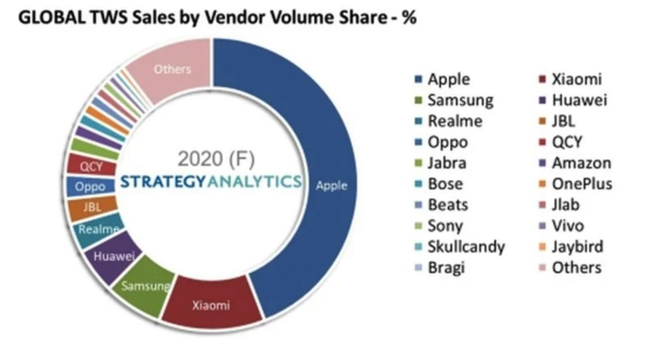 苹果成最大赢家,AirPods拿下真无线蓝牙耳机近半市场