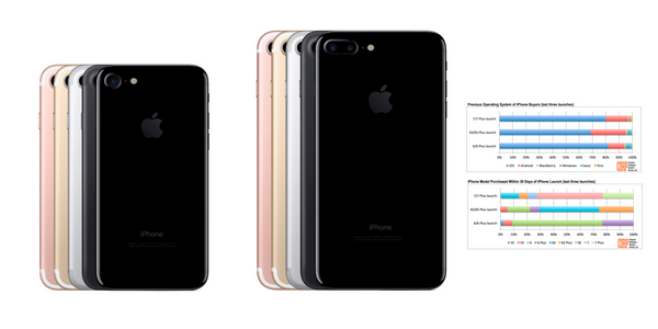 iPhone 7比6s好卖 首月销量18%来自Android用户