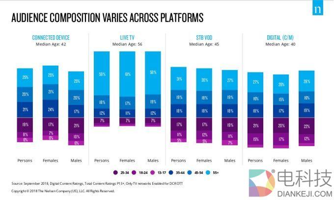 尼尔森:美国人每月在联网电视上观看流媒体内容接近80亿个澳门信誉赌场网站大全