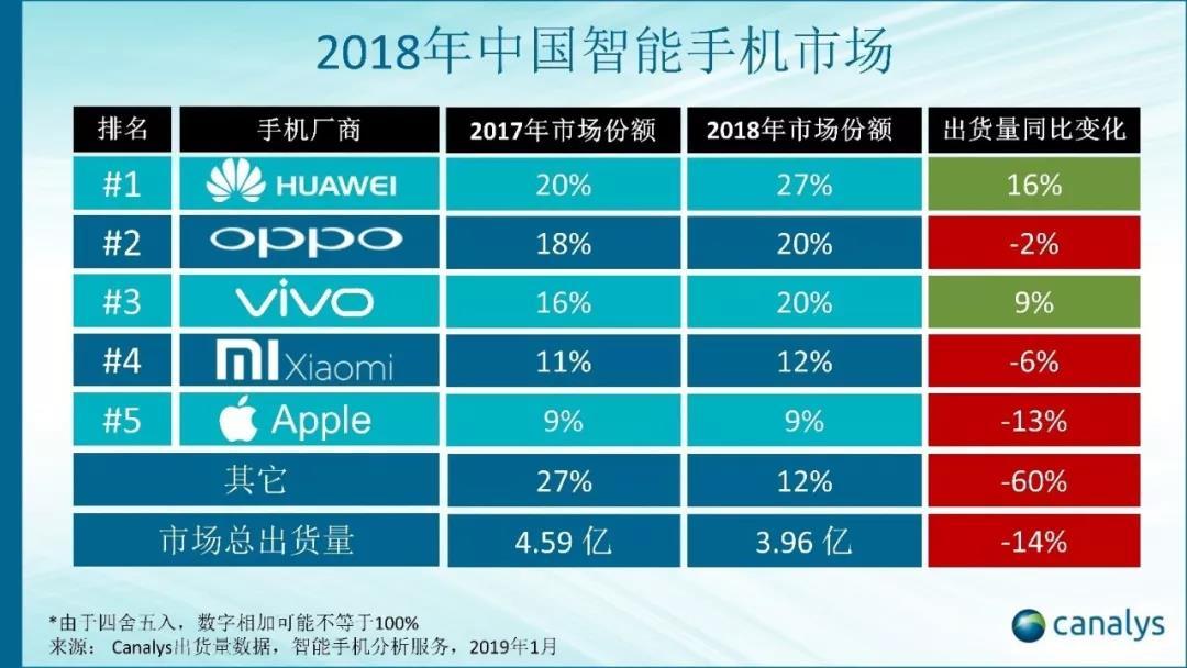 Canalys:2018年中国智能手机市场出货量同比跌逾14%