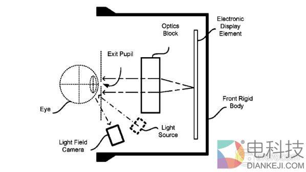 Oculus新专利曝光:或使用光场摄像头实现眼动追踪
