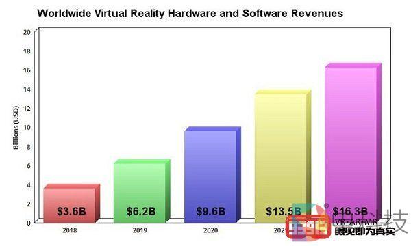 SuperData预测到2022年虚拟现实行业收入将达到163亿美元